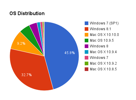 os-distribution
